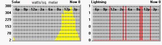 Graphs depicting solar and lightning