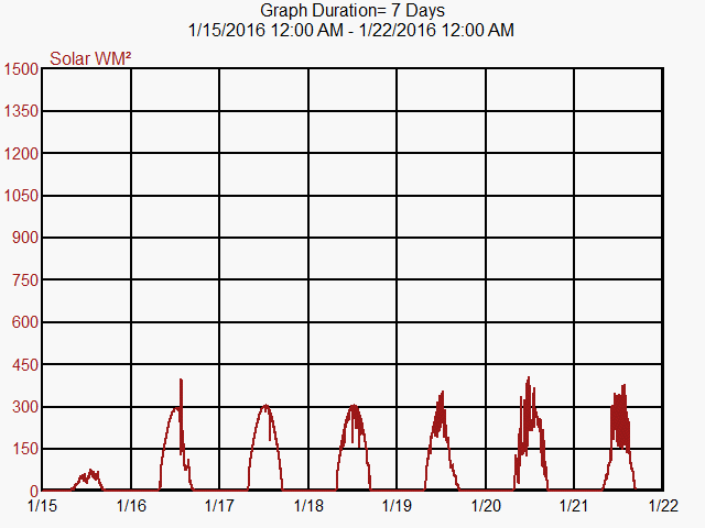 Graph of Solar Energy for Month