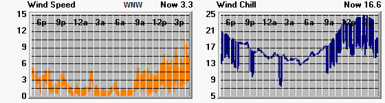Graphs depicting wind speed and wind chill