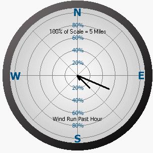 Graph depicting wind run
