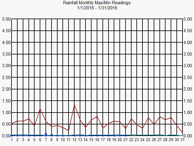 Graph of Rainfall for Month