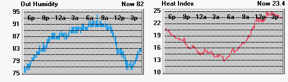 Graphs depicting outside humidity and heat index